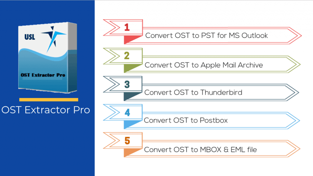 Convert OST files to PST